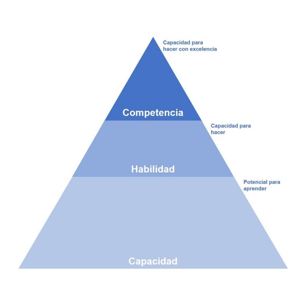 Diferencias entre competencias, capacidades y habilidades