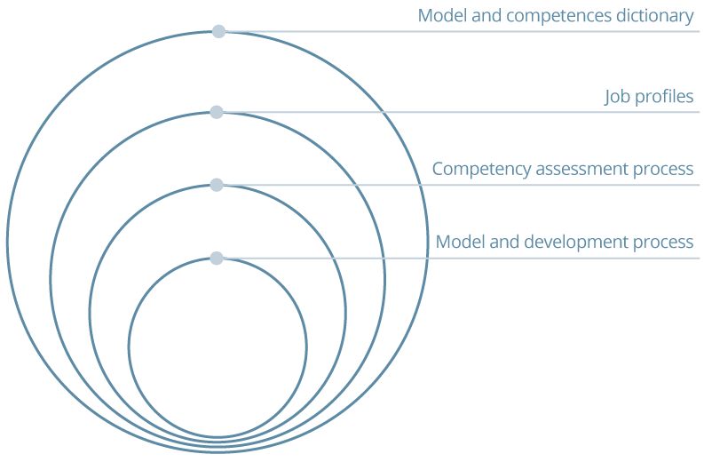 Design of competency models and assessment processes and development