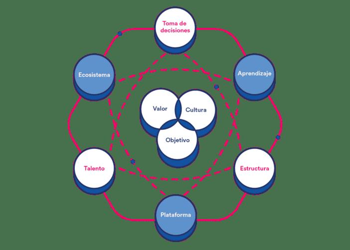 Recursos Humanos futuro organizaciones