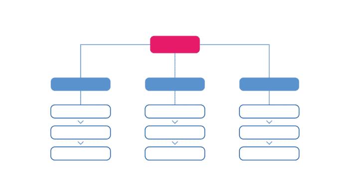 organigrama de empresa funcional estructural